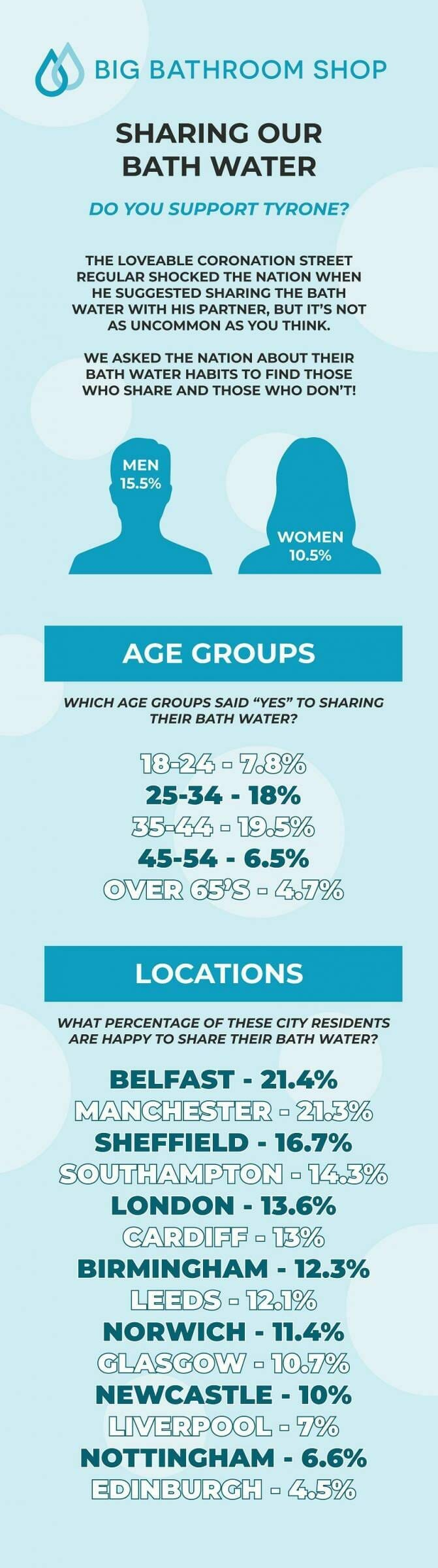 Bath water sharing infographic
